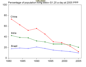 As you can see nearly all the poverty reduction occurred before 2000 in China