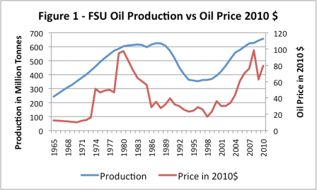 figure-1-fsu-oil-production-vs-oil-price